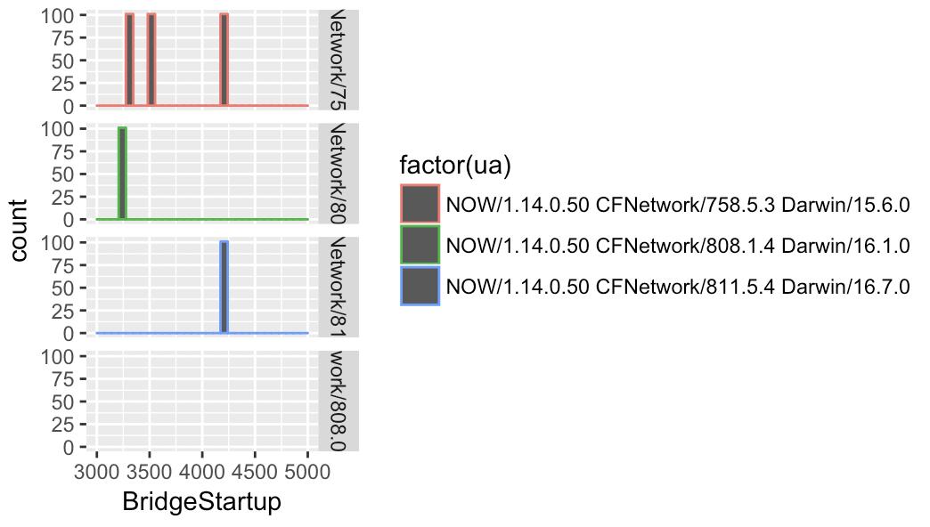 APP-hybrid页面性能测试的一些知识记录