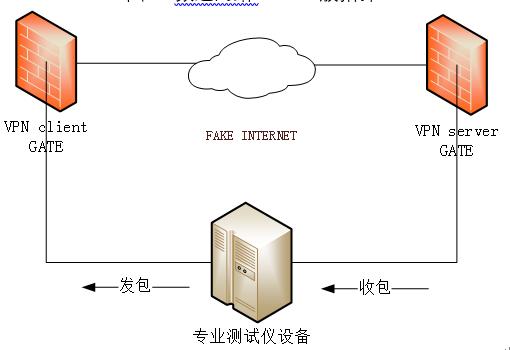 网络延迟与带宽性能专项测试
