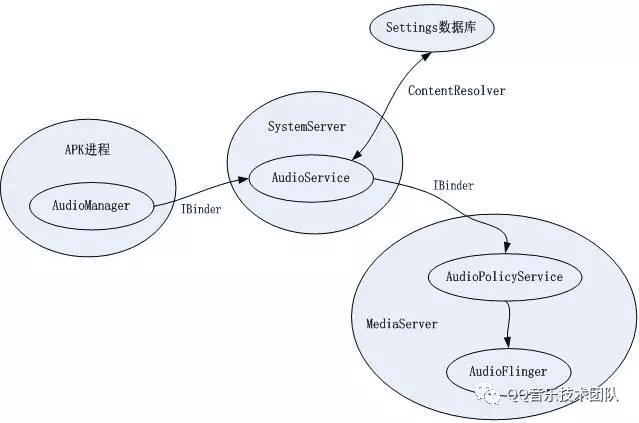 Android 音量系统分析