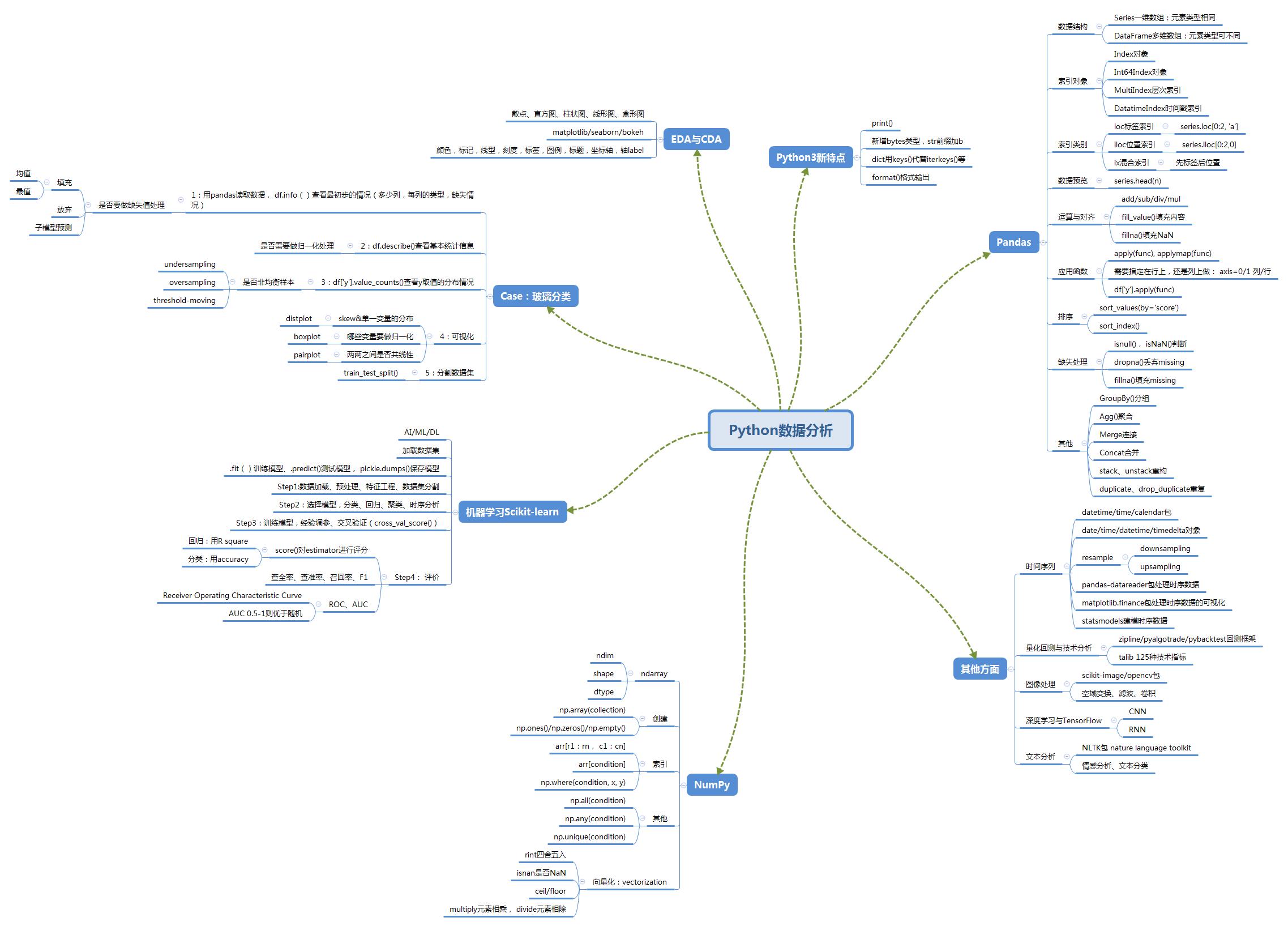 Python 数据分析学习笔记