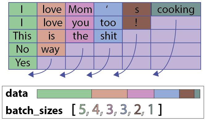 理解情感:从 Keras 移植到 pyTorch