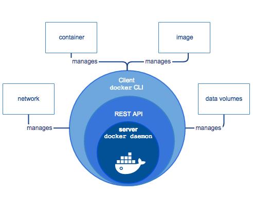 Docker 学习笔记 ( 一 ) 简介以及构架剖析