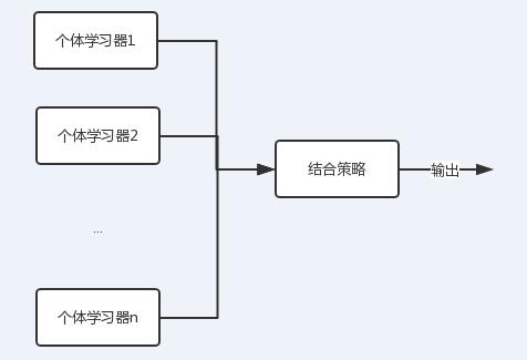 机器学习之决策树与随机森林模型