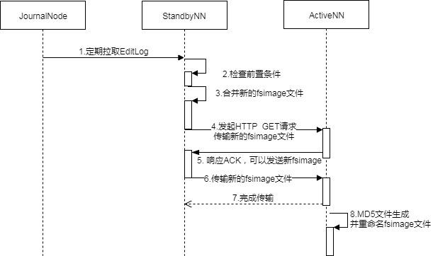 Hadoop HA 机制学习