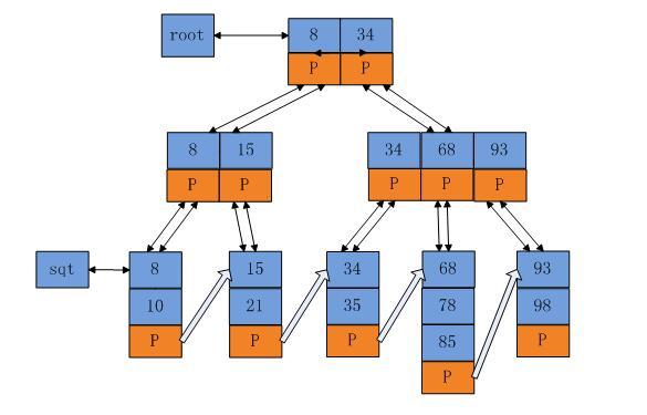 理解 B+ 树算法