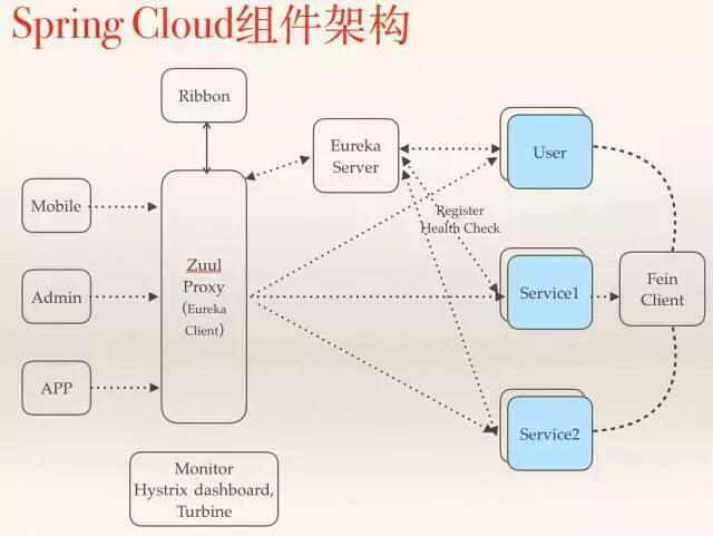 放弃 Dubbo,选择最流行的 Spring Cloud 微服务架构实践与经验总结