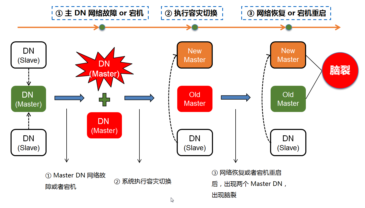 腾讯云分布式数据库可用性系统实践