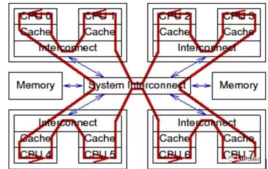 谢宝友: 深入理解 Linux RCU 之从硬件说起