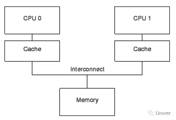 谢宝友:深入理解 Linux RCU 从硬件说起之内存屏障