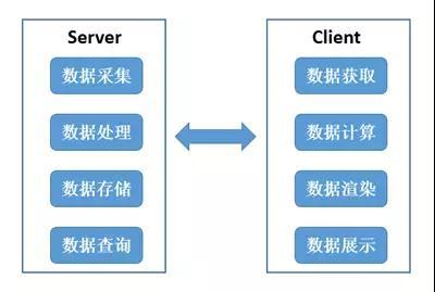 热力图 : 位置大数据服务的可视化窗口