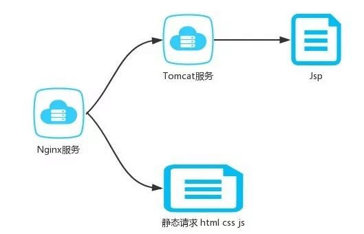 从 0 到 1,Java Web 网站架构搭建的技术演进