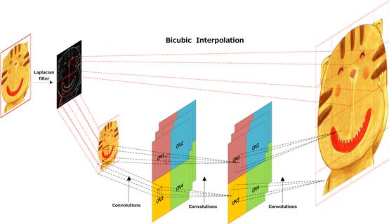 TSR:基于深度学习的超分辨率技术及应用