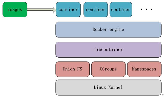 【 全干货 】5 分钟带你看懂 Docker !