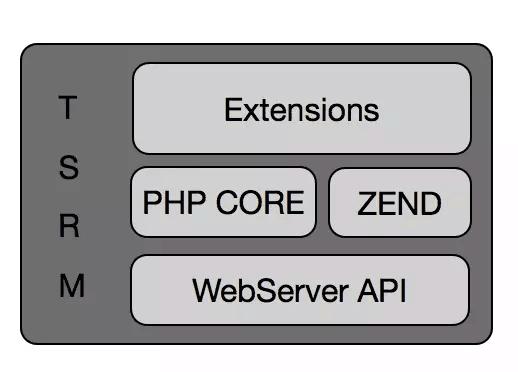 腾讯与阅文技术合作 微服务框架 Tars 再添 PHP