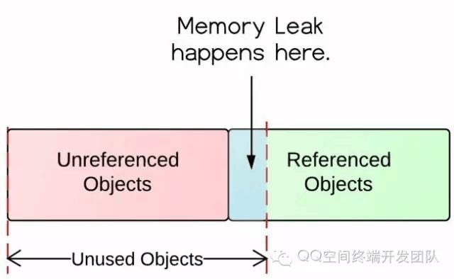 Android 内存泄漏分析心得