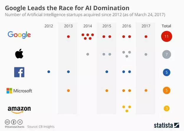 在转行 AI 之前,先了解下 2018 年人工智能发展的八大趋势