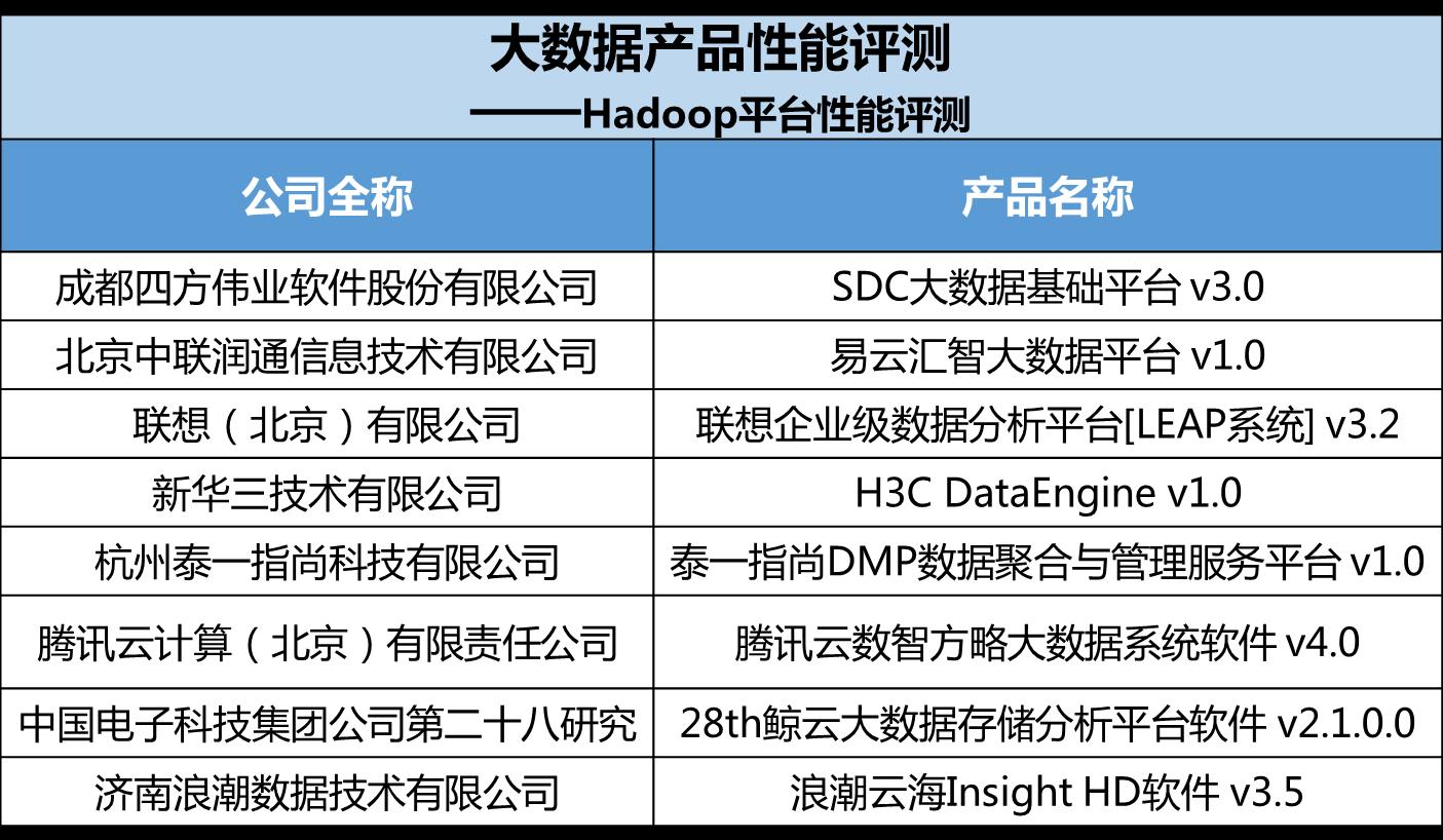 腾讯云大数据平台性能测试再得佳绩