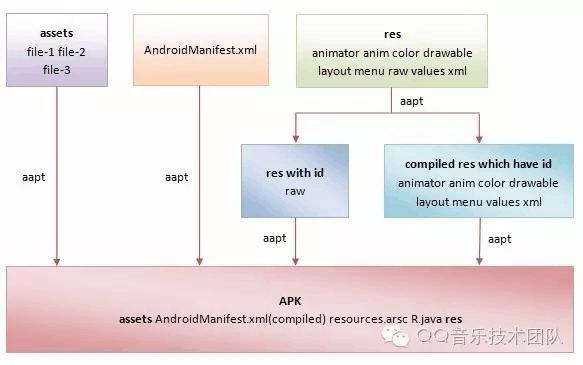 Android 构建过程分析