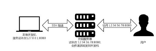 调试利器:SSH隧道