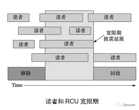 谢宝友:深入理解 RCU 之概念