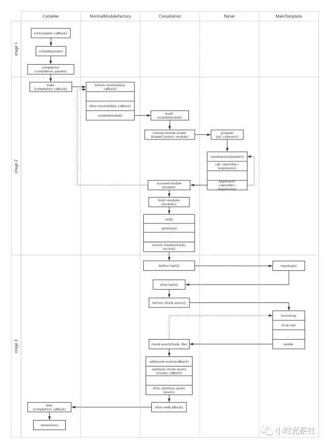玩转webpack(一)上篇:webpack的基本架构和构建流程
