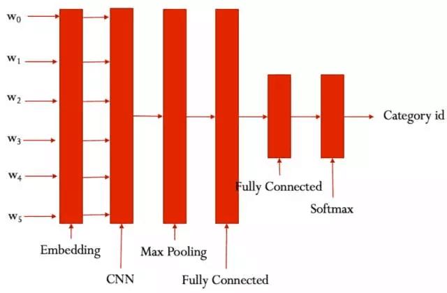 基于 tensorflow 使用 CNN-RNN 进行中文文本分类