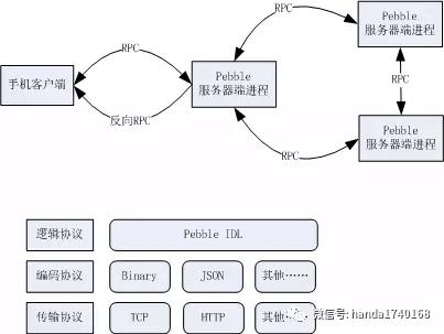 腾讯互娱开源分布式开发框架 Pebble