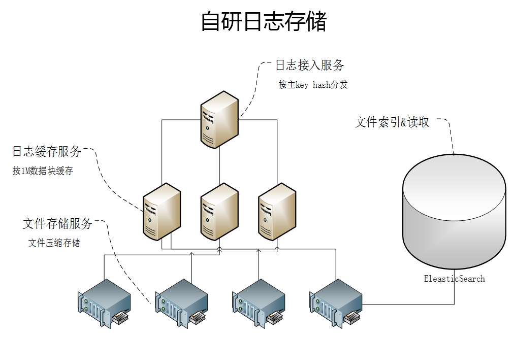 腾讯SNG全链路日志监控平台之构建挑战