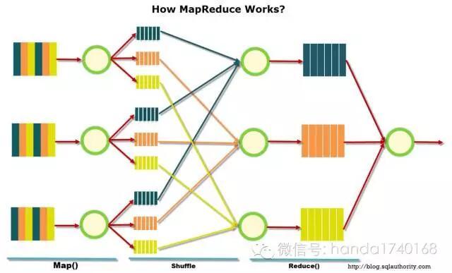 分布式本质论:高吞吐、高可用、可扩展