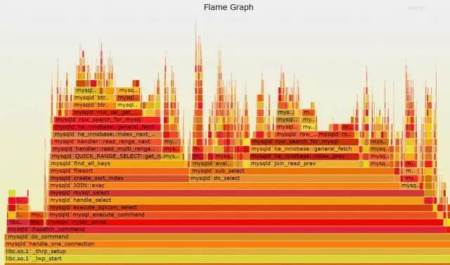 宋宝华:火焰图 全局视野的 Linux 性能剖析