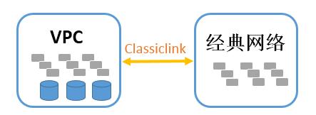 经典网络还是VPC,开发者作何选择?