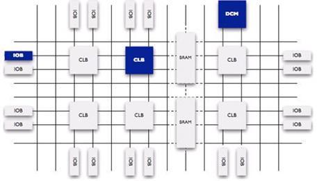 fpga的逻辑分析功能_深入理解 CPU 和异构计算芯片 GPU/FPGA/ASIC (下) - 云+社区 - 腾讯云