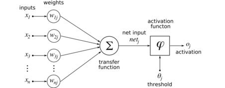 深度学习入门实战(一):像Prisma一样算法生成梵高风格画像