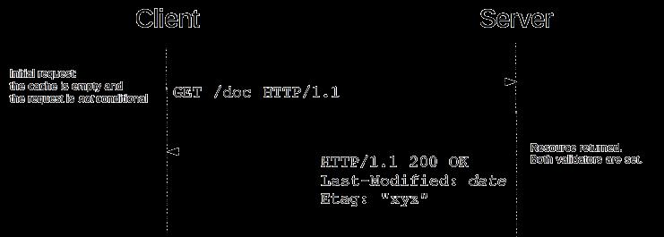 十个书写Node.js REST API的最佳实践(下)