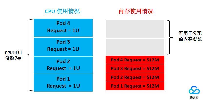 Request和Limit的使用示例2