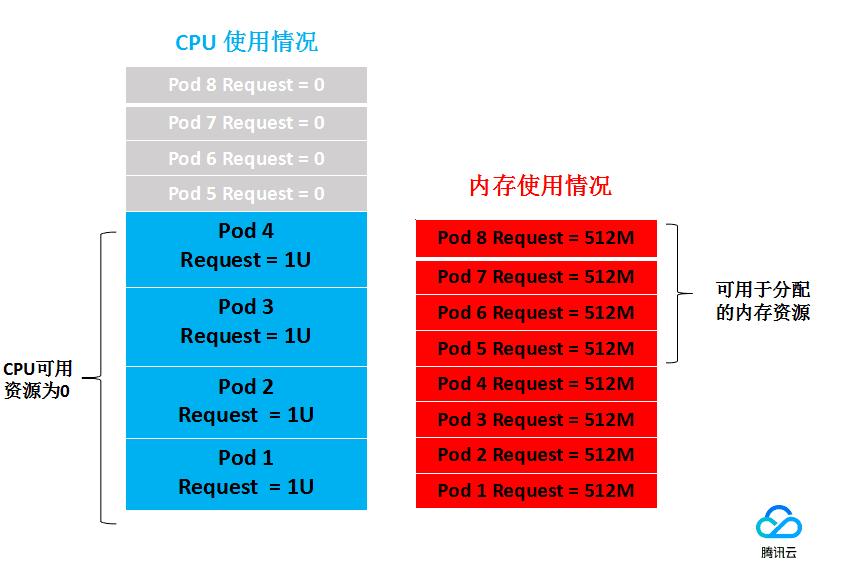 Request和Limit的使用示例2.2
