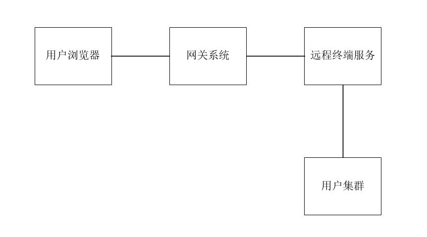 腾讯云 Web 登录 Kubernetes 集群内容器功能实践