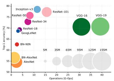 使用腾讯云 GPU 学习深度学习系列之三:搭建深度神经网络