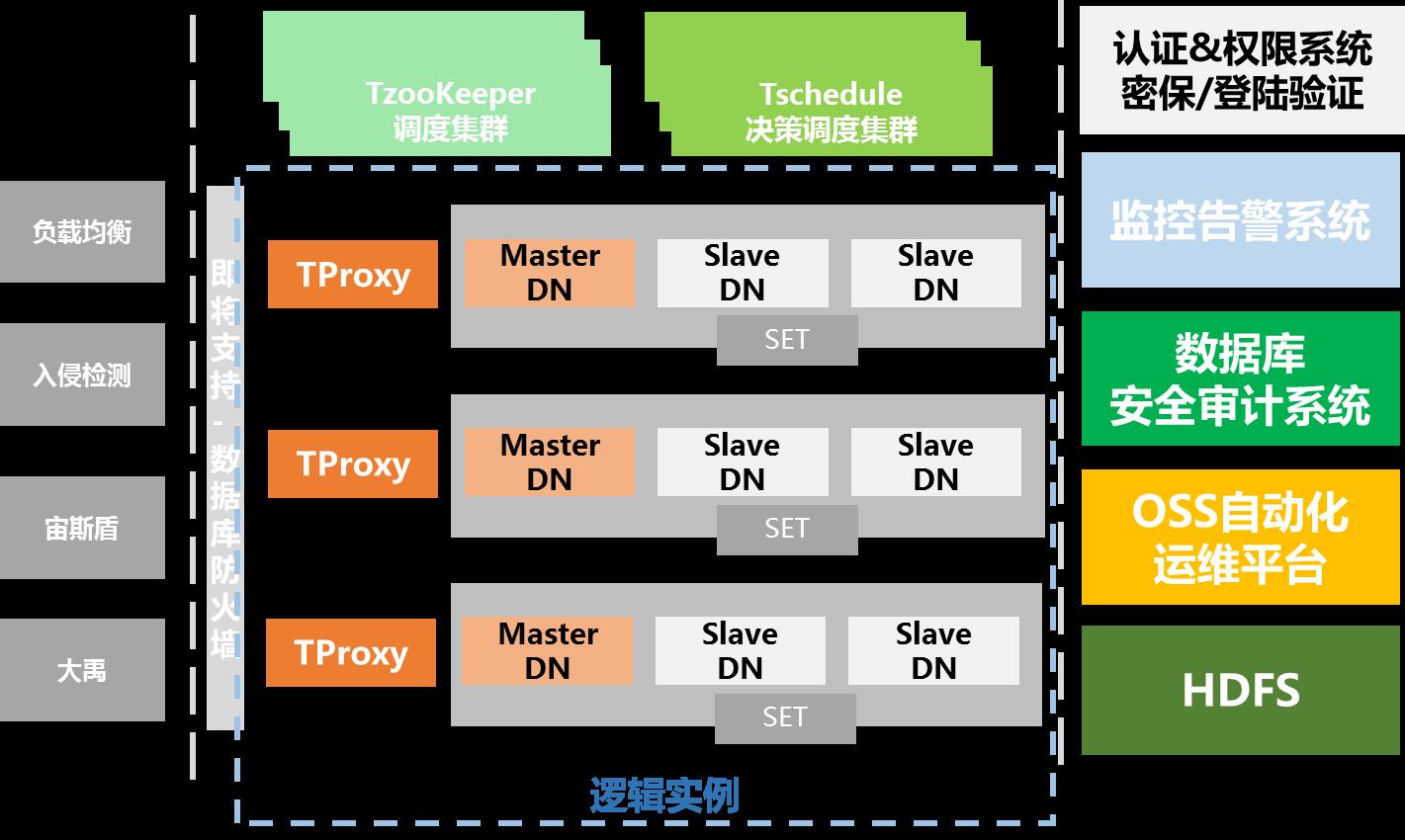 深度解析:腾讯云分布式数据库 DCDB