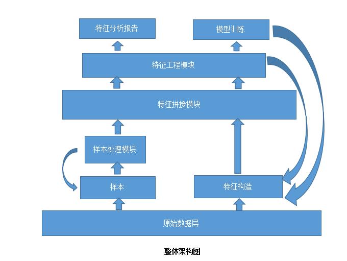 特征工程方法综述