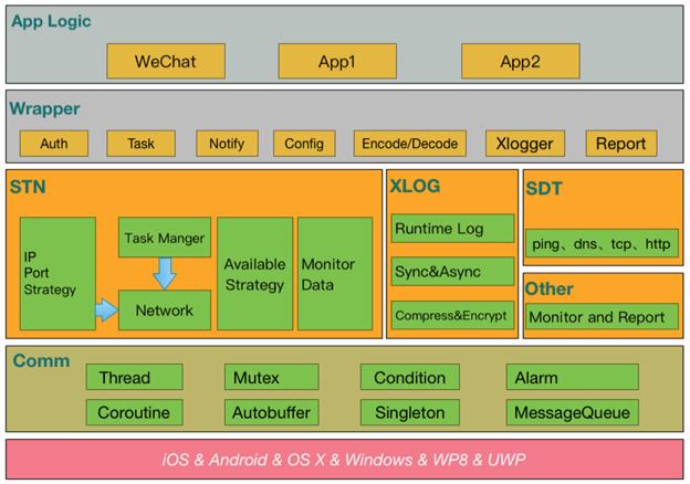 微信终端跨平台组件 Mars 系列:我们如约而至