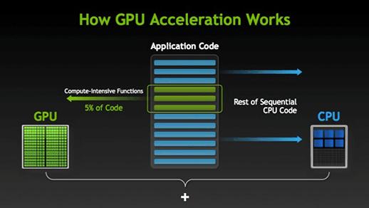 JPEG 在 GPU 上压缩性能瓶颈分析