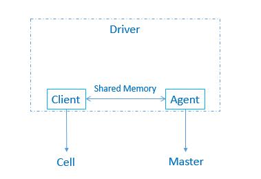 解密腾讯云分布式块存储系统 : HCBS实现机制
