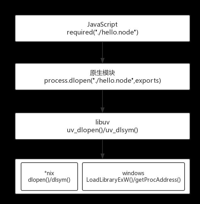 深入浅出 Nodejs( 三 ):Nodejs 核心模块机制