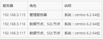 Linux下搭建MySQL集群