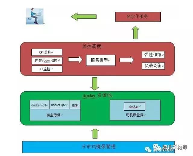 TCS 弹性计算平台:像工匠一样耕耘云计算