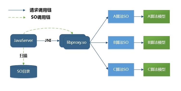 Java 动态加载 so 的解决方案