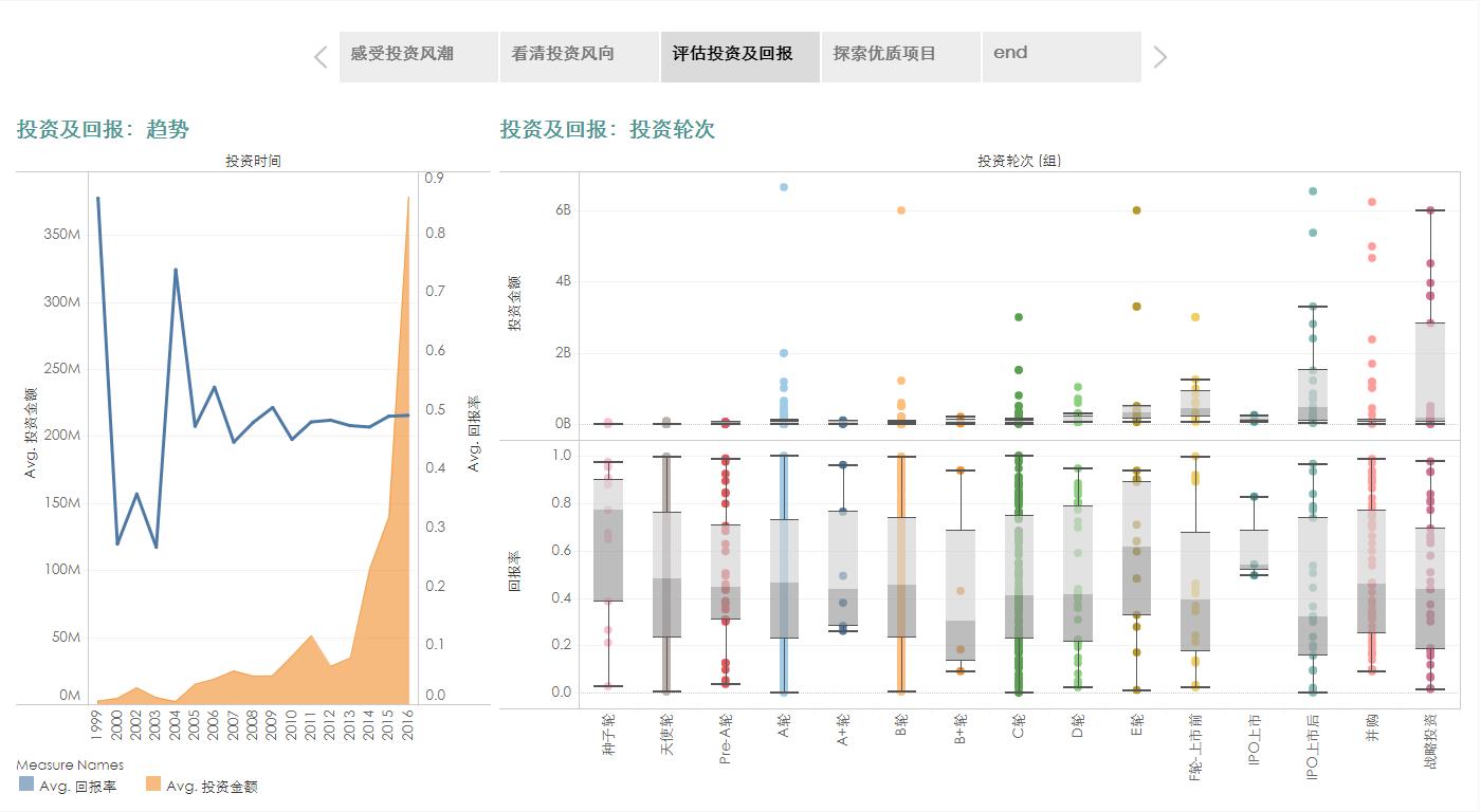 Tableau 数据可视化:拖拉拽看看 资本巨头都干了些什么