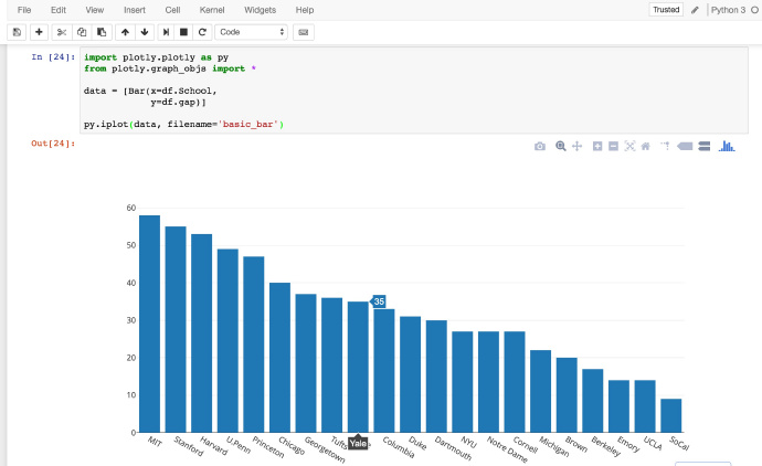 数据科学工具Jupyter Notebook教程in Python - 云+社区- 腾讯云