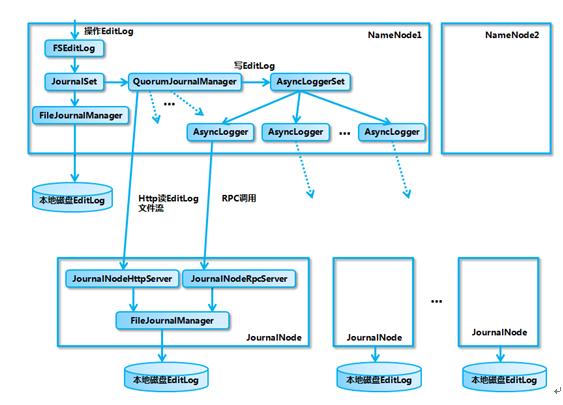 详解Hadoop HA 如何运作